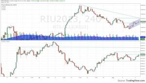 график RTS-9.13(RIU3)