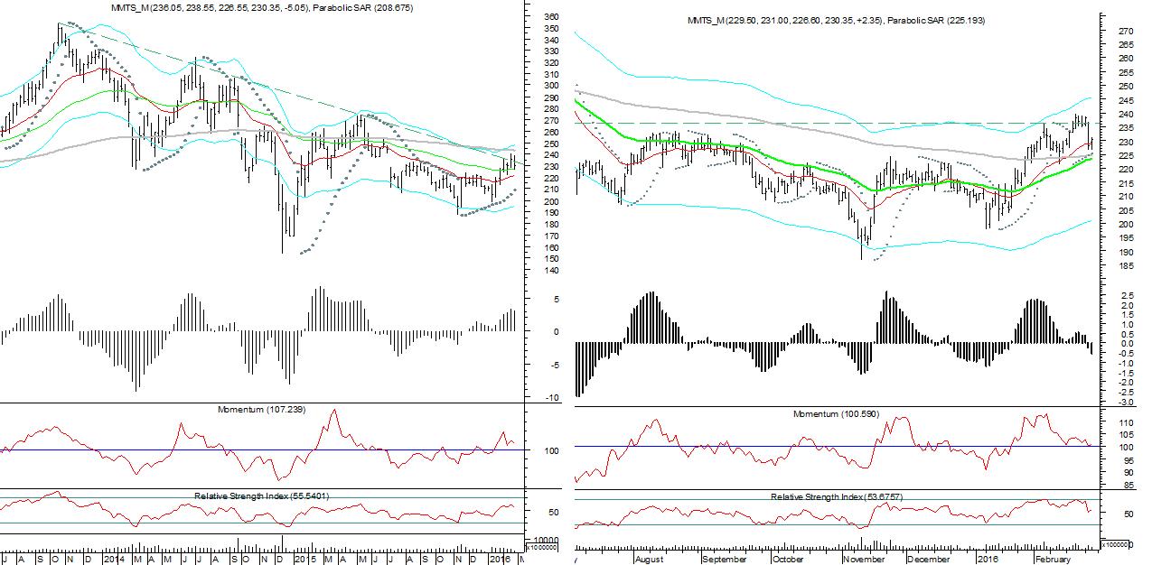 Динамика акций МТС на недельном (слева) и дневном (справа) таймфреймах