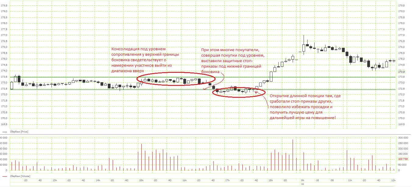 График 1: Покупка в облаке стопов на примере графика цены обыкновенных акций Сбербанка