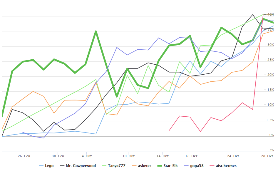 График доходности участника Star_Elk
