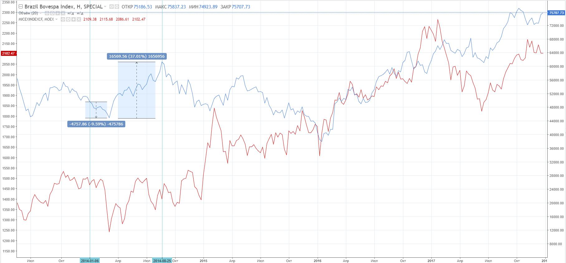 Сравнительная динамика индексов BOVESPA (синяя линия) и MICEX (красная линия), таймфрейм недельный