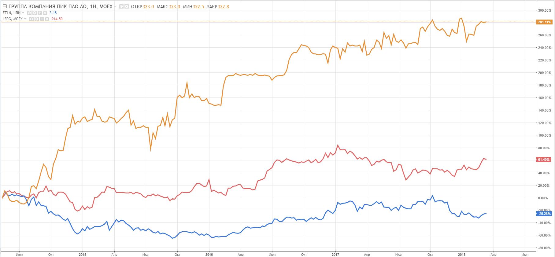 Сравнительный график динамики цен акций и расписок застройщиков, недельный таймфрейм, Эталон (синяя линия), ЛРС (розовая линия), ПИК (оранжевая линия)