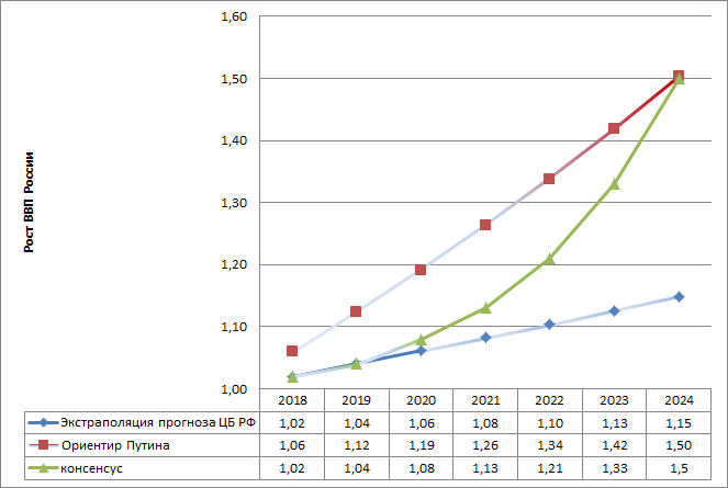 таблица ВВП