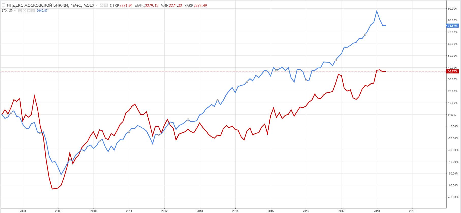 Индекс МосБиржи (красная линия) и индекс S&P500 (синяя линия), месячный график, сравнительная динамика