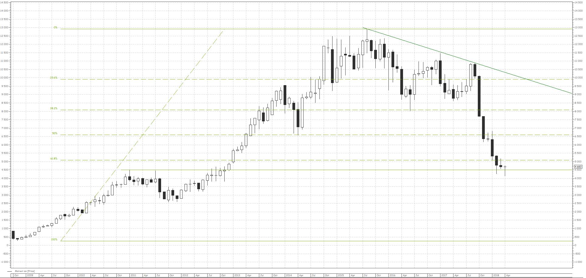 """График динамики цен на обыкновенные акции ПАО """"Магнит"""", недельный таймфрейм."""