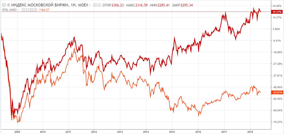 Сравнительная динамика индексов  МосБиржи (красная линия) и РТС (оранжевая линия), недельный таймфрейм