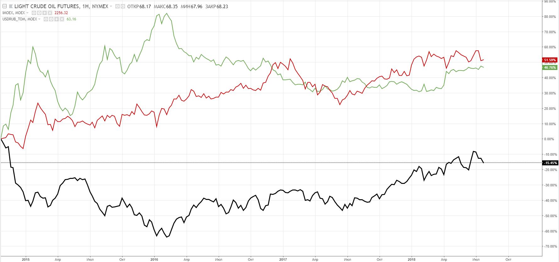 Фьючерс на нефть - CL1! (черная линия), индекс Мосбиржи (красная линия) и пара USDRUB_TOM (зеленая линия), сравнительный график.