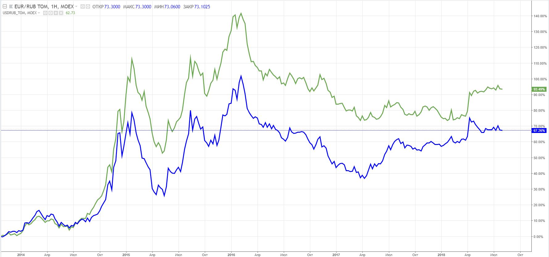 EURRUB_TOM (синяя линия), USDRUB_TOM (зеленая линия), недельный график