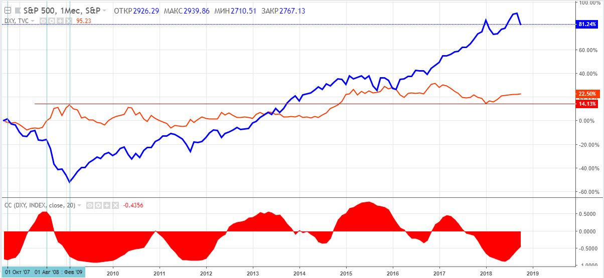 Сравнительная динамика индексов S&P500 (синяя линия) и DXY (индекс доллара, оранжевая линия), а также индикатор корреляции (нижняя область), недельный таймфрейм