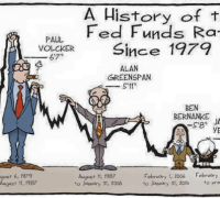 history-of-the-fed-funds-rate