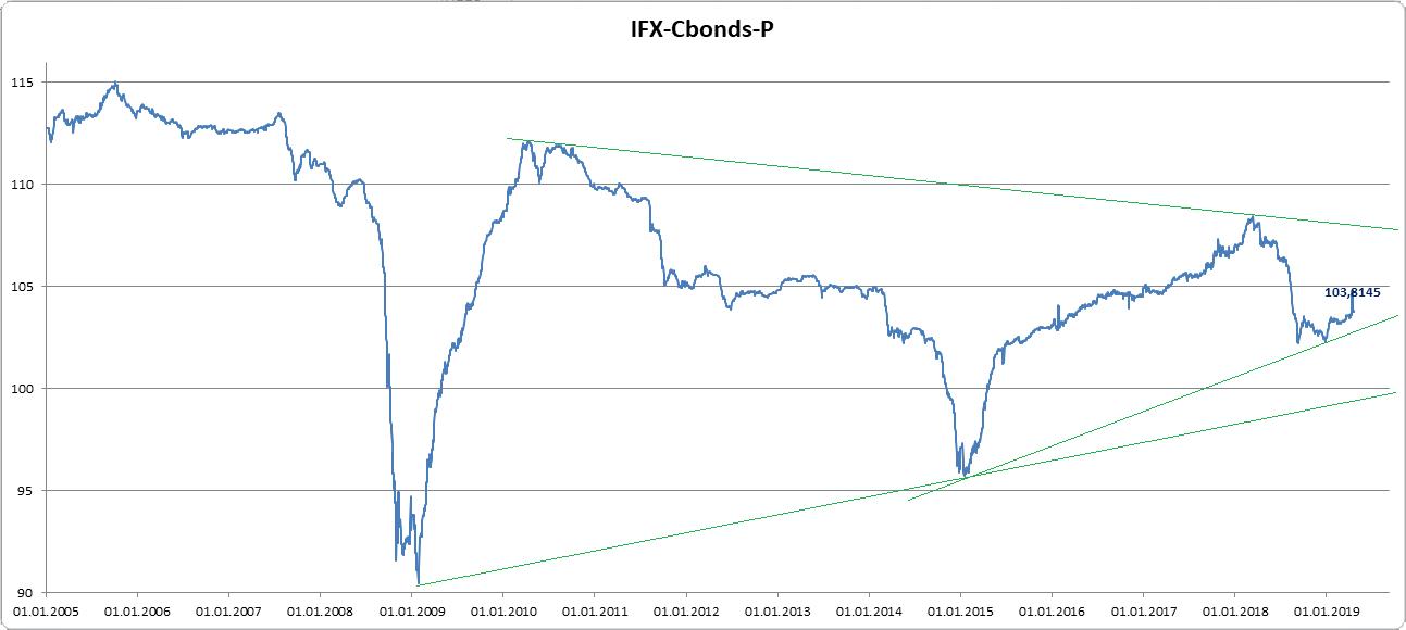 IFX-Cbonds-P техническая картина