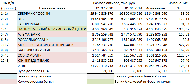 топ-10_динамика1