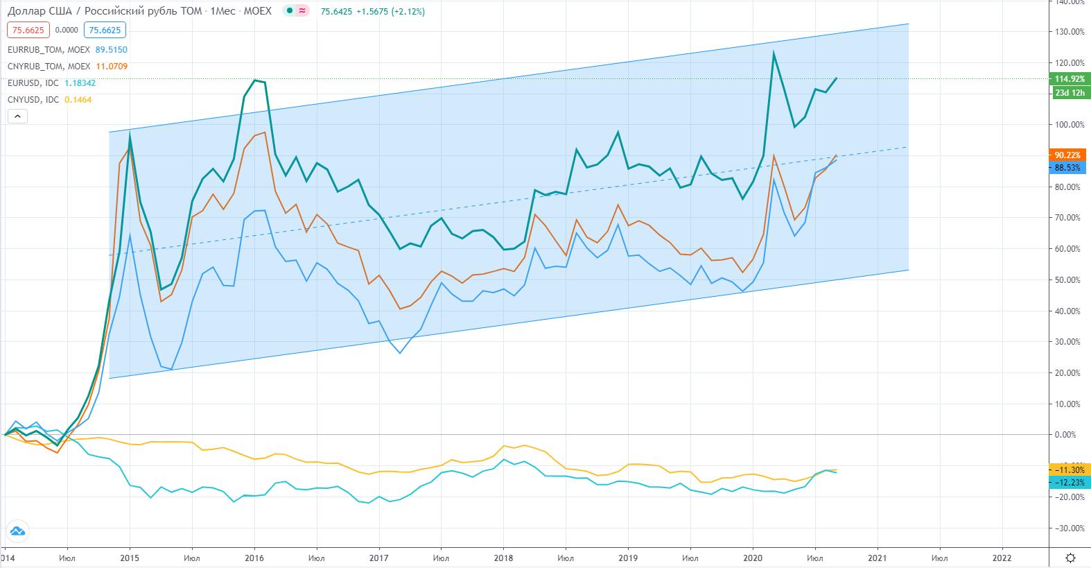 Ослабление рубля и прочих валют к доллару